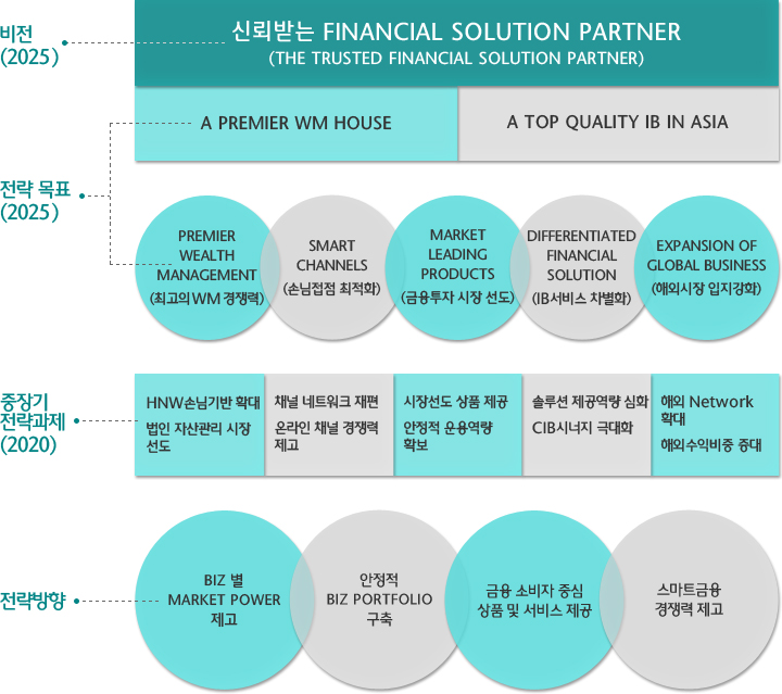신뢰받는 Financial Solution Partner